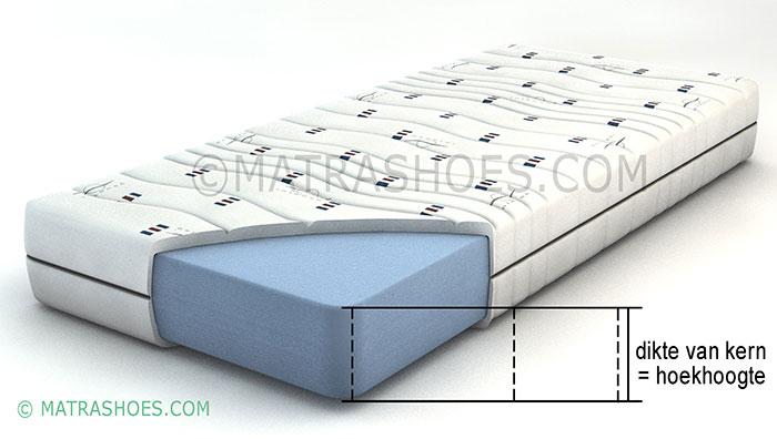 dikte van een matrashoes / kern meten